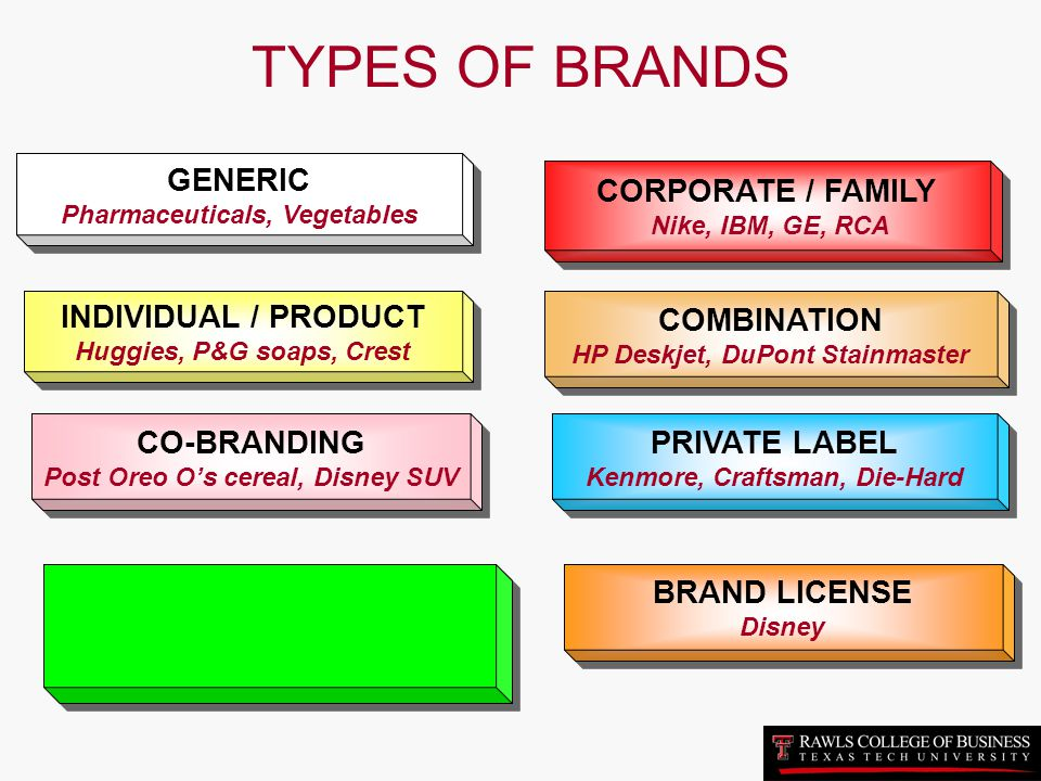 TYPES OF BRANDS GENERIC CORPORATE / FAMILY INDIVIDUAL / PRODUCT