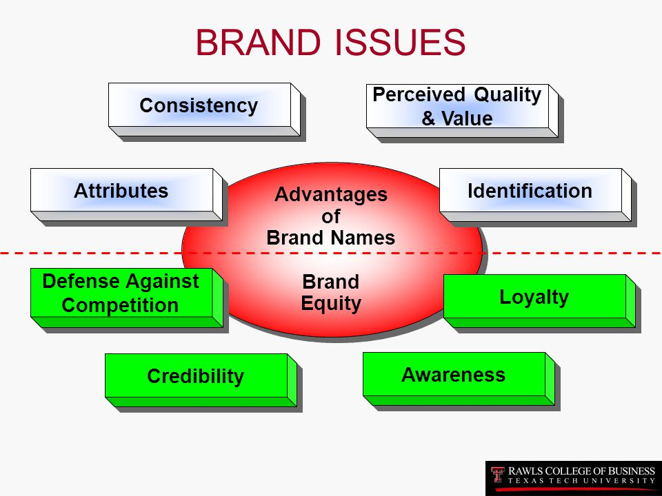 BRAND ISSUES Consistency Perceived Quality & Value Attributes