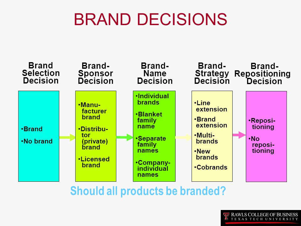 Should all products be branded
