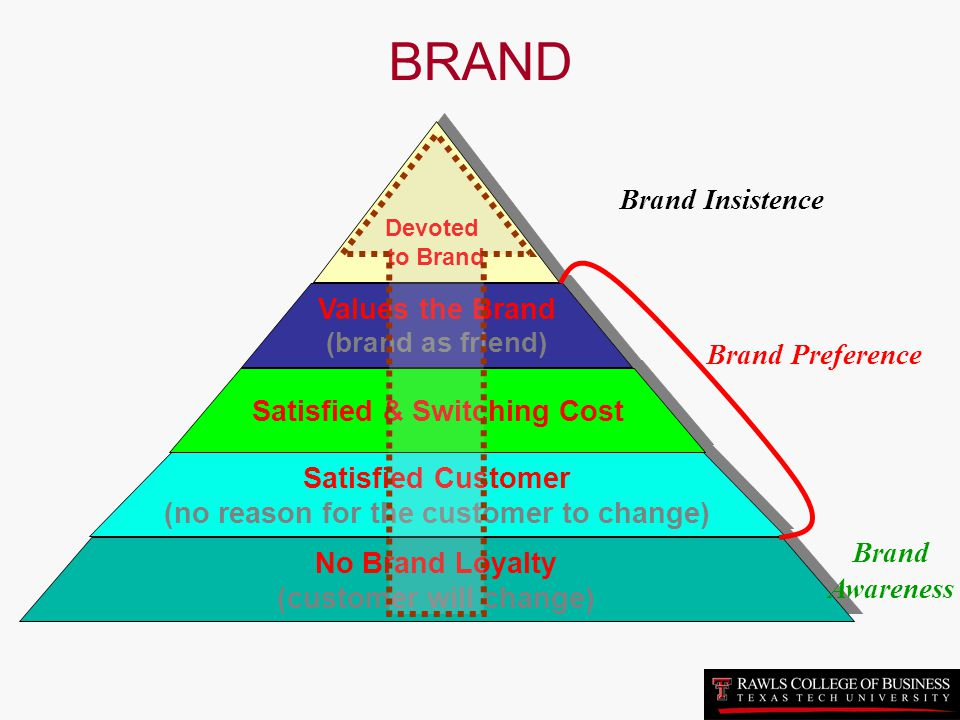 brand awareness and preference Although you can't translate brand equity into cash as readily as you can  brand  awareness customer experience customer preference.