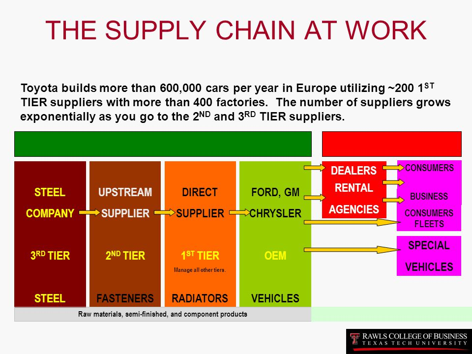 THE SUPPLY CHAIN AT WORK