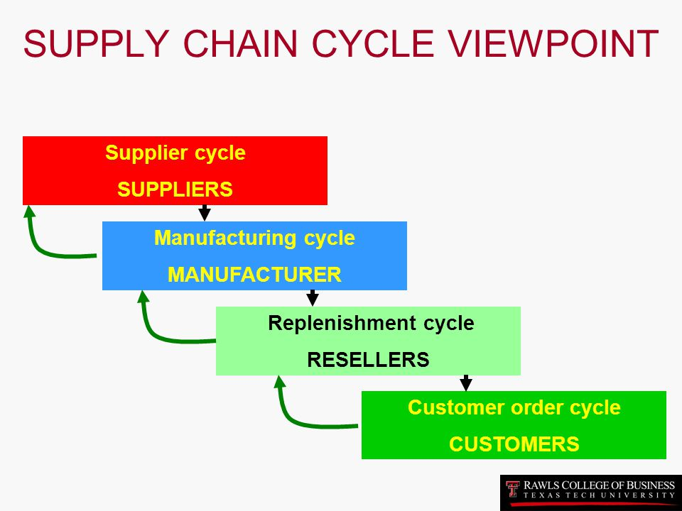 SUPPLY CHAIN CYCLE VIEWPOINT