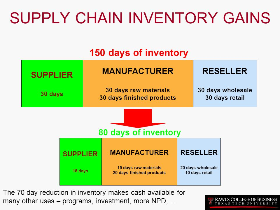 SUPPLY CHAIN INVENTORY GAINS