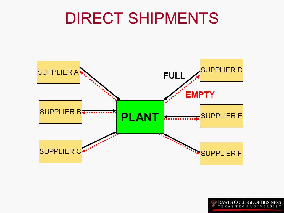 DIRECT SHIPMENTS PLANT FULL EMPTY SUPPLIER D SUPPLIER A SUPPLIER B