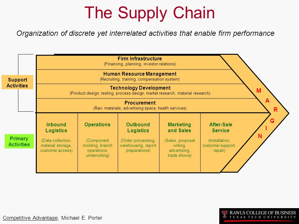 The Supply Chain Organization of discrete yet interrelated activities that enable firm performance.