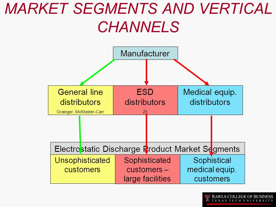 MARKET SEGMENTS AND VERTICAL CHANNELS