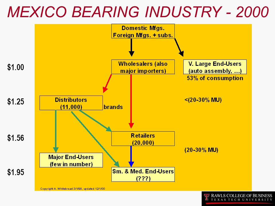 MEXICO BEARING INDUSTRY - 2000