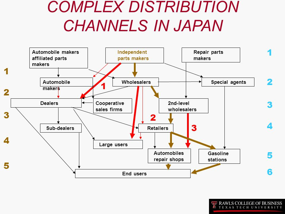 COMPLEX DISTRIBUTION CHANNELS IN JAPAN