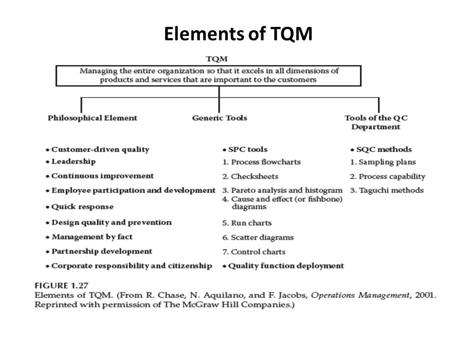 the principles of total quality management tqm in the world market Total quality management (tqm) refers to management methods used to enhance quality and productivity in business organizations tqm is a comprehensive management approach that works horizontally.