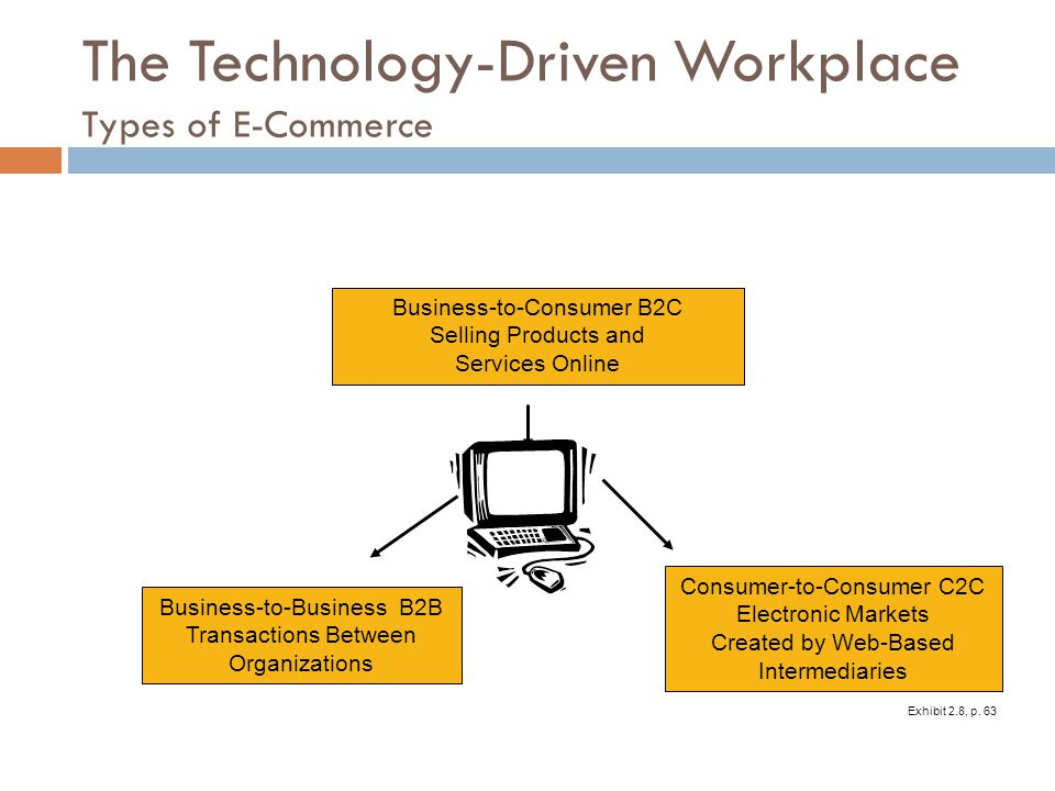 The Technology-Driven Workplace Types of E-Commerce