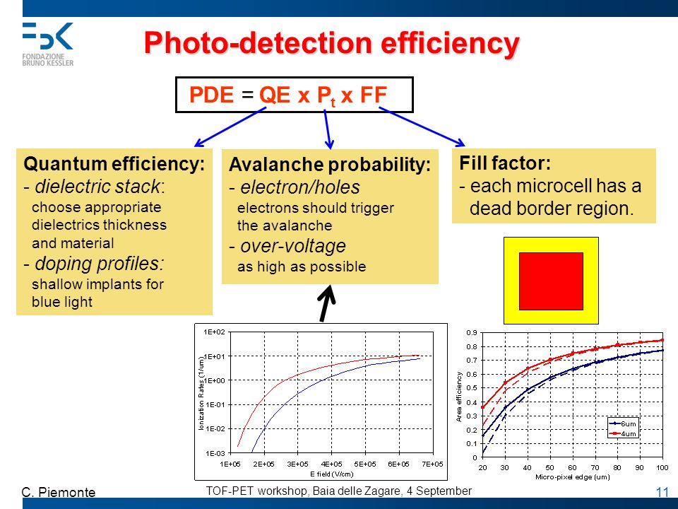 Photo-detection efficiency