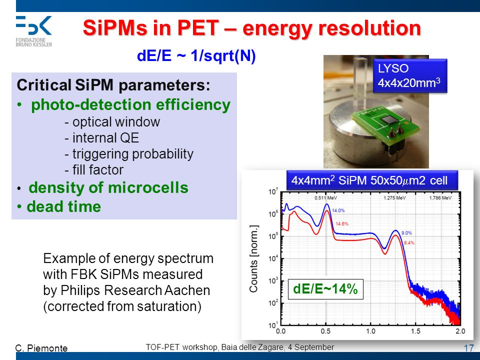 SiPMs in PET – energy resolution