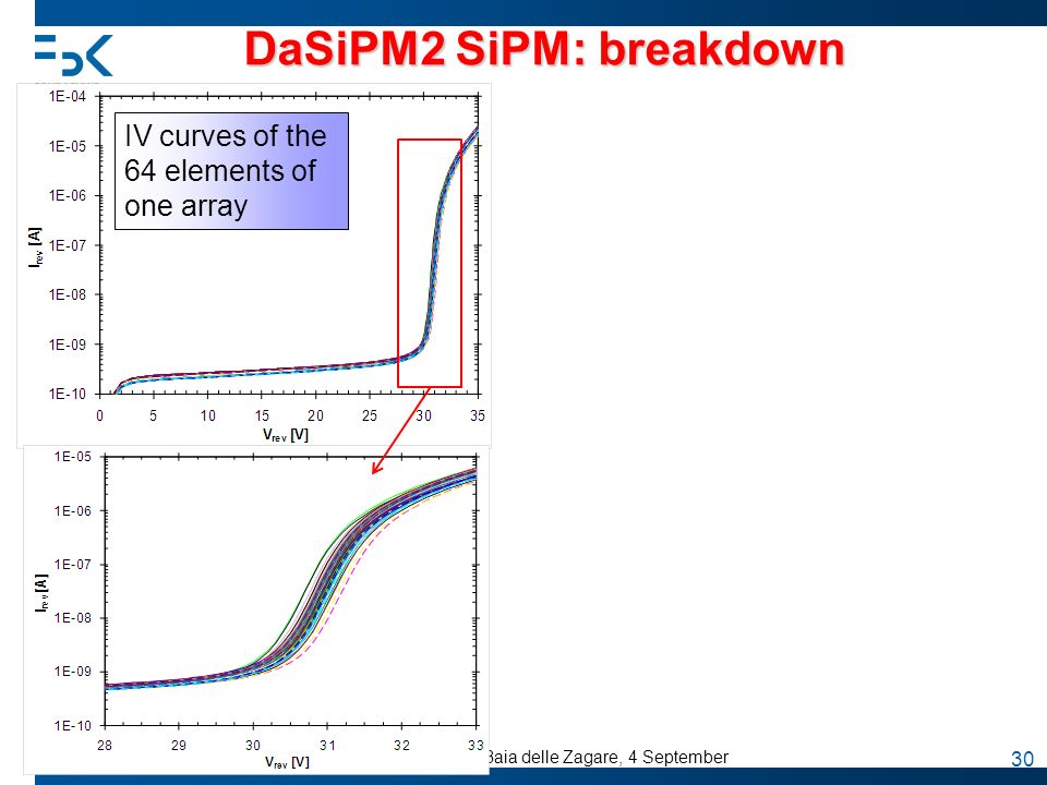 DaSiPM2 SiPM: breakdown
