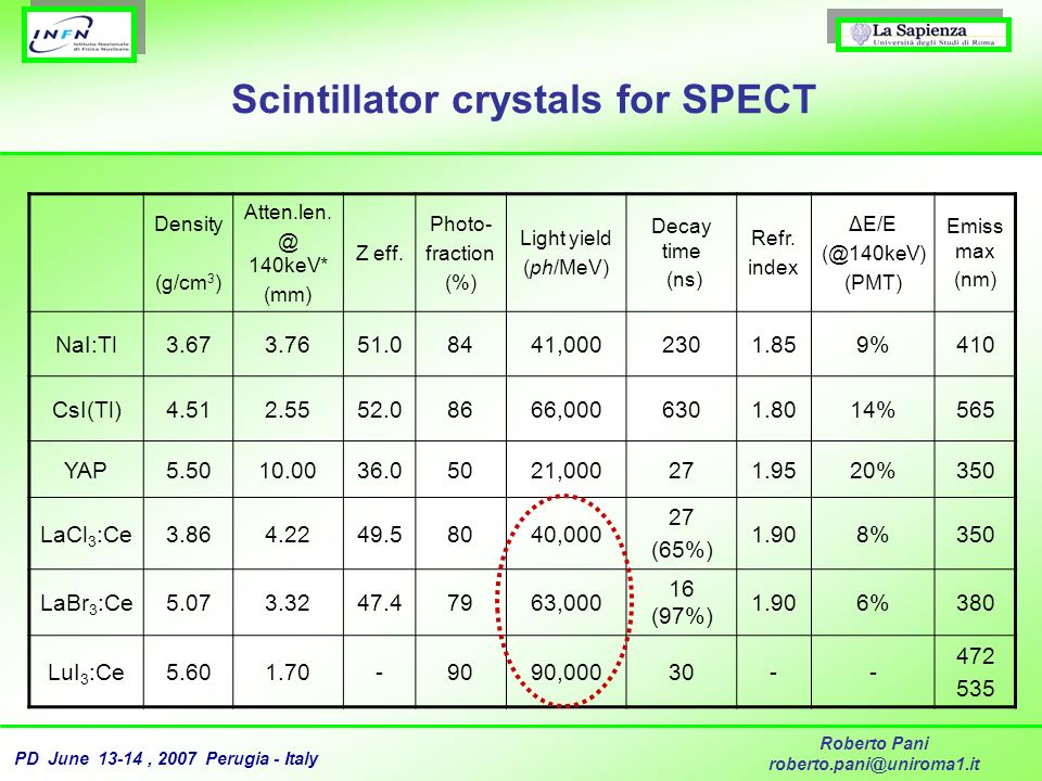 Scintillator crystals for SPECT