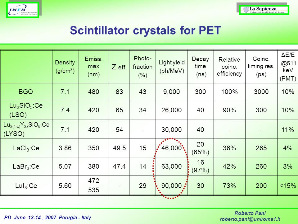 Scintillator crystals for PET