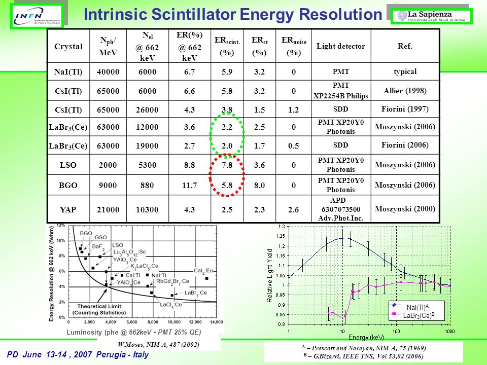 Intrinsic Scintillator Energy Resolution