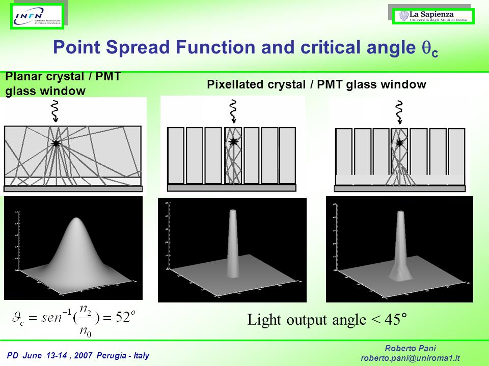 Point Spread Function and critical angle c