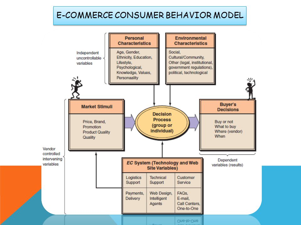 E-commerce consumer behavior model