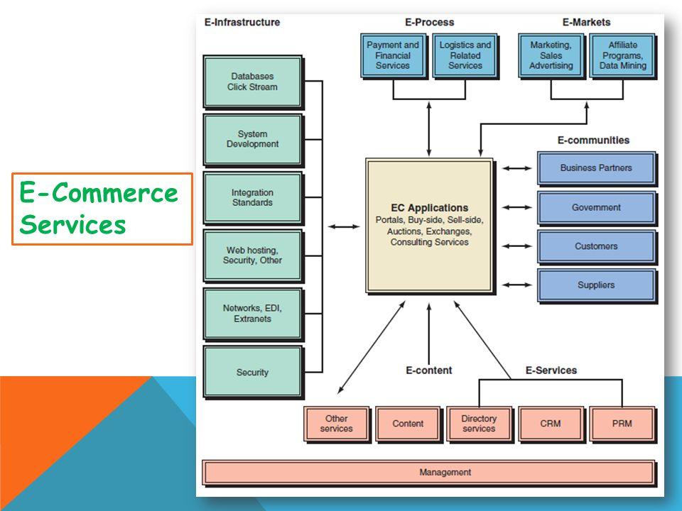 E-business & E-Commerce Chapter 5