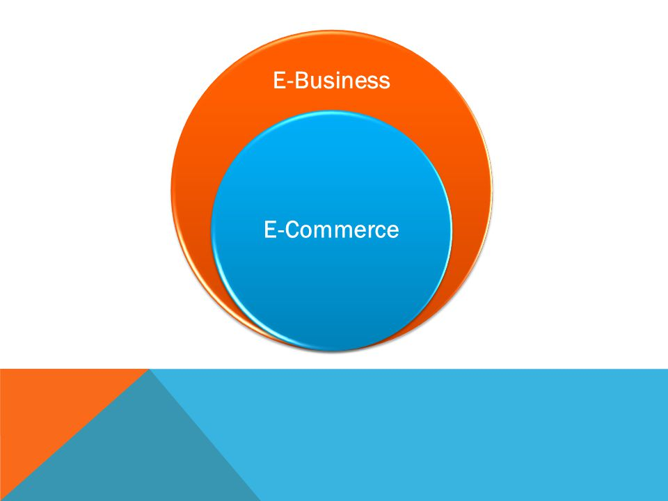 E-Business E-Commerce