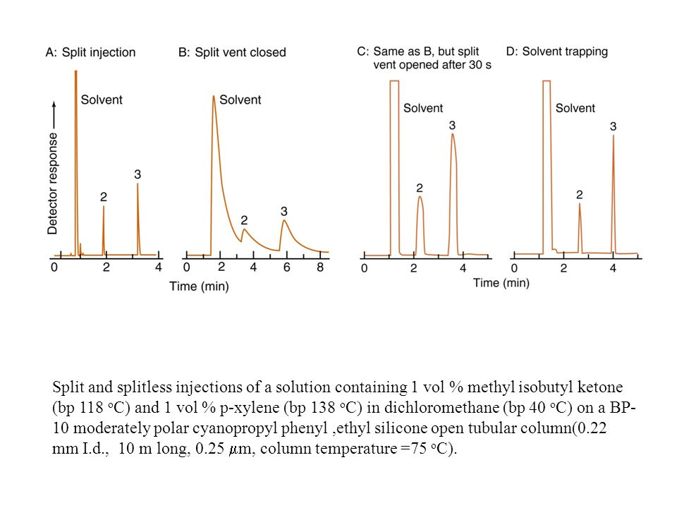 effect of split injection in a Effect of split injection on the combustion and in-cylinder soot formation characteristics of low compression ratio neat gas-to-liquid-fueled di diesel engine.