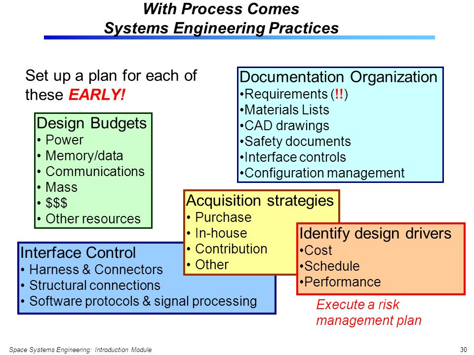 Engineering Plan Set : What is systems engineering space