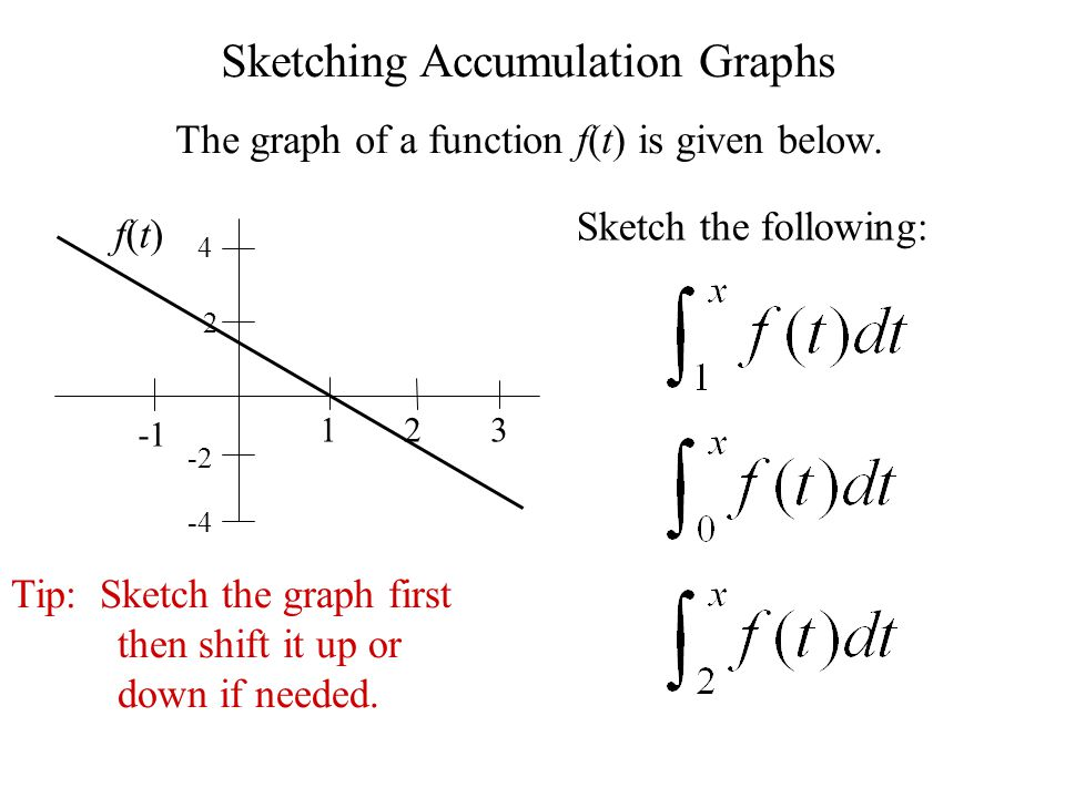 Sketching Accumulation Graphs