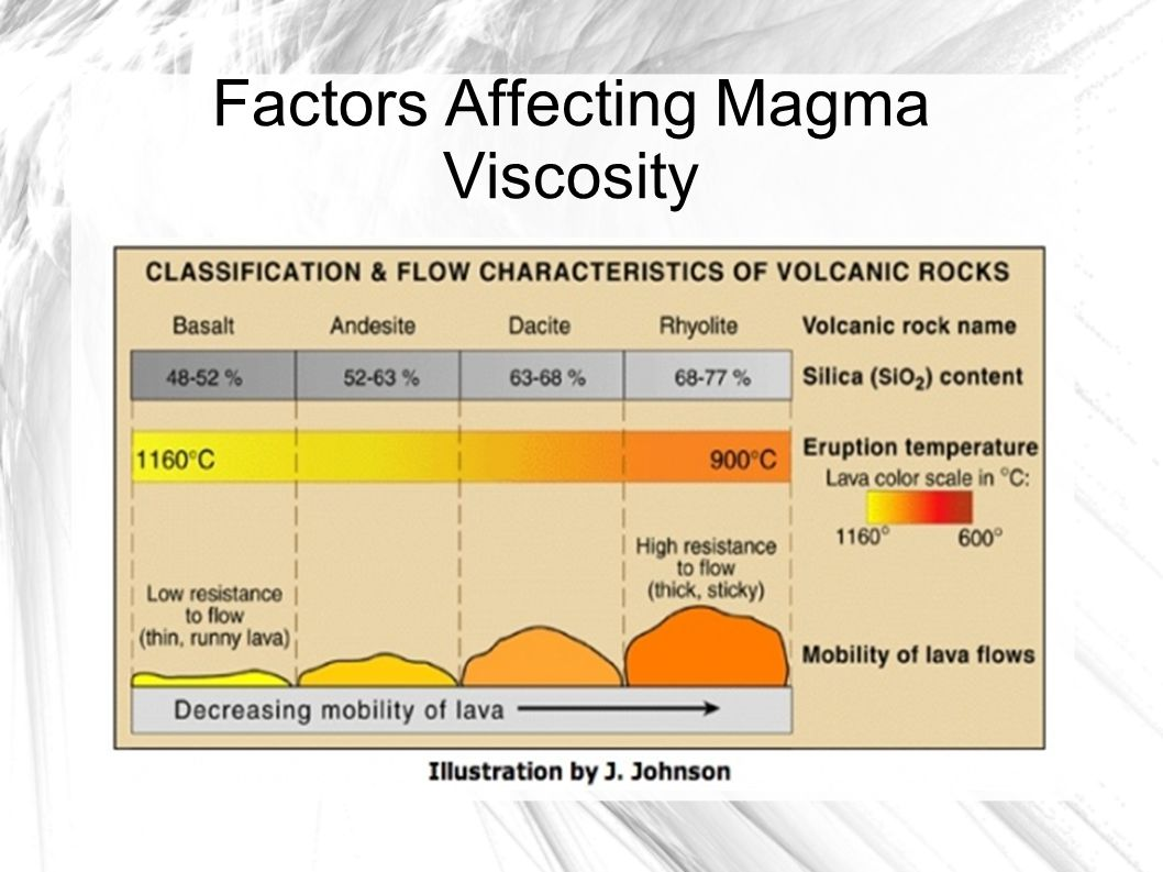 Factors Affecting Magma Viscosity