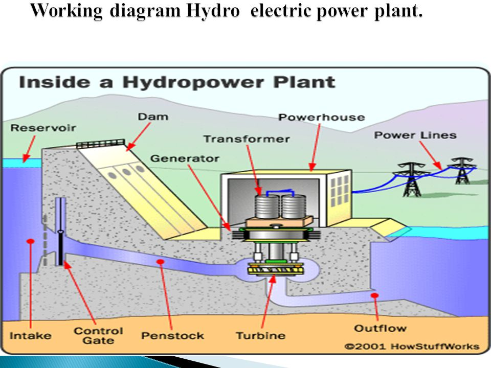 hydro electric power plant ppt video online download rh slideplayer com hydroelectric power plant diagram hydroelectric power diagram