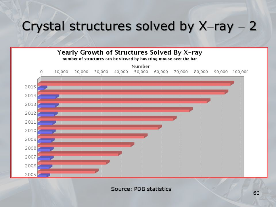 Crystal structures solved by Xray  2