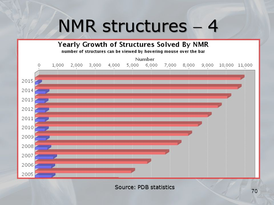 NMR structures  4 Source: PDB statistics