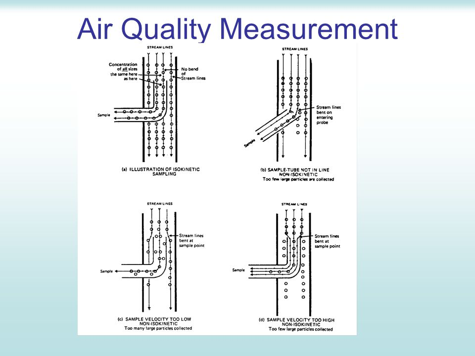 techniques for airflow rate measurements Provide proper outside airflow rates to maintain contaminant levels within  the  device shall employ methods described in ashrae standard 111 2.