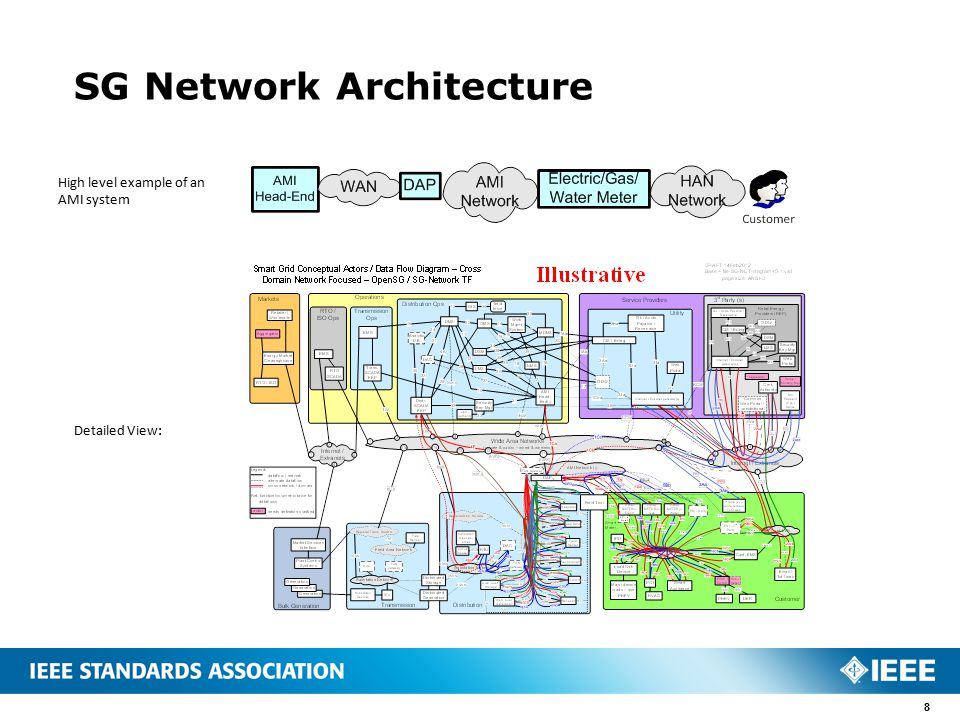 Smart grid tag consolidated white paper presentation ppt for Ieee 802 11 architecture