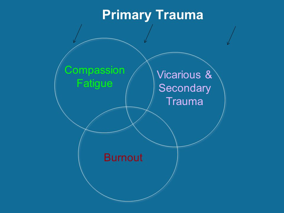 vicarious trauma Vicarious trauma and the professional interpreter an interpreter shares her experiences posted aug 02, 2013.
