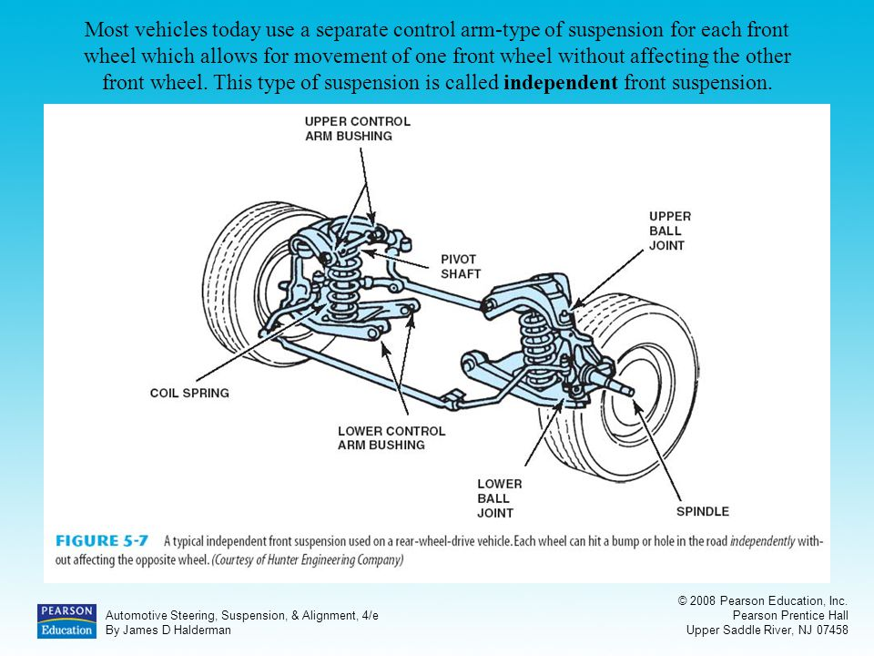 Automotive Suspension Systems - ppt video online download