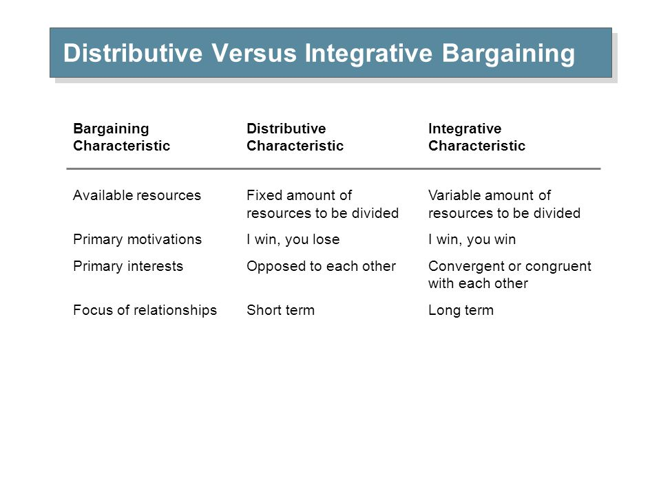 diffwrance between discriptive intergrative bargaining Negotiating flexible agreements by combining distributive and integrative it contrasts with integrative bargaining analysis of qualitative differences between.