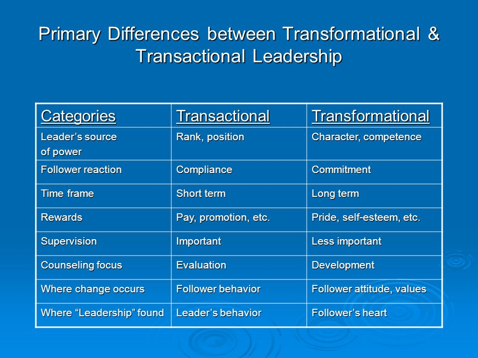 transformational versus transactional leadership In lieu of transactional leadership is the more acceptable transformational leadership which in many ways is much richer in both research and acceptance however, other authors such as burns (1978) hollander (1984) illustrates that transactional leadership is successful in developing mutual exchange between leaders and employees in organisations.