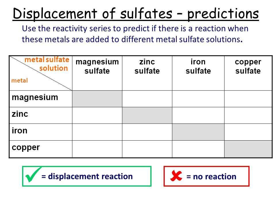 Displacement Reaction This Reactions Worksheet Is Suitable For 9th 12th Grade Five Metal Sles: Metal Displacement Reactions Worksheet At Alzheimers-prions.com