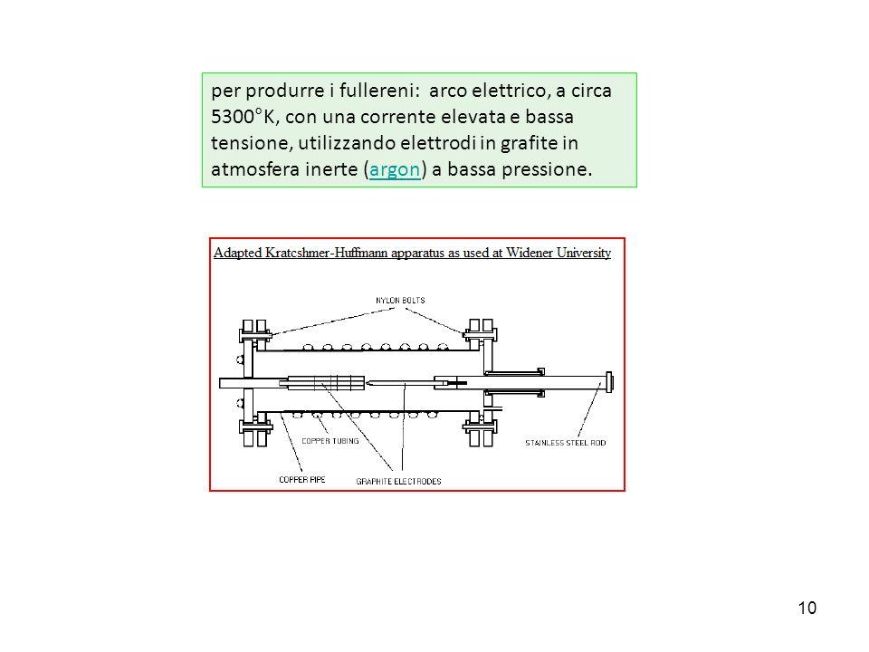per produrre i fullereni: arco elettrico, a circa 5300°K, con una corrente elevata e bassa tensione, utilizzando elettrodi in grafite in atmosfera inerte (argon) a bassa pressione.