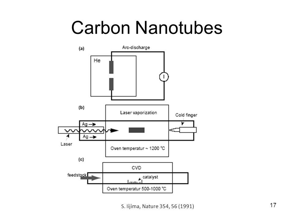 Carbon Nanotubes S. Iijima, Nature 354, 56 (1991)