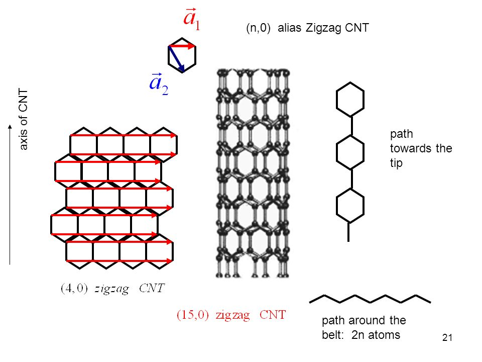 (n,0) alias Zigzag CNT axis of CNT path towards the tip path around the belt: 2n atoms