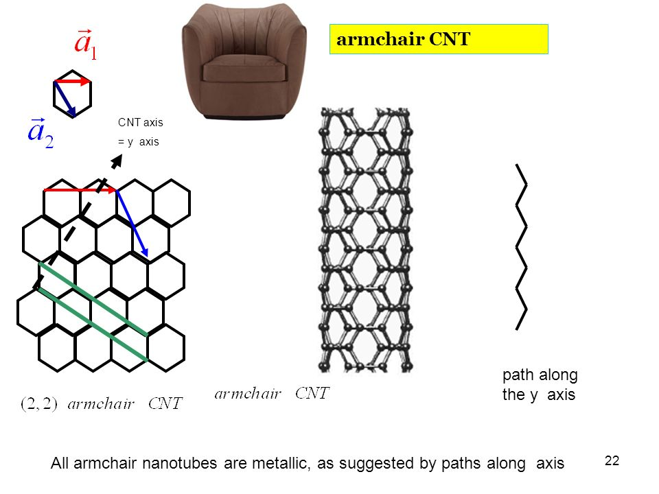 armchair CNT path along the y axis