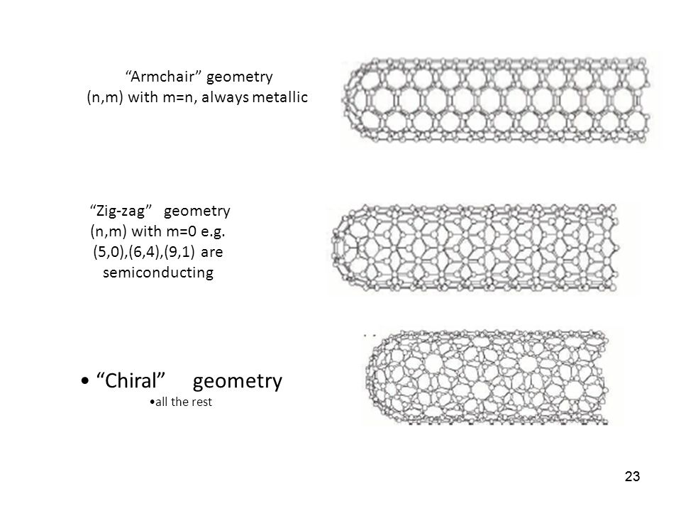 Chiral geometry Armchair geometry (n,m) with m=n, always metallic