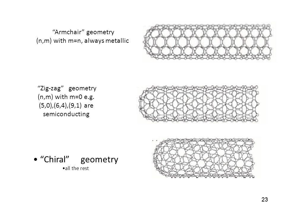 Chiral geometry Armchair geometry (n,m) with m=n, always metallic