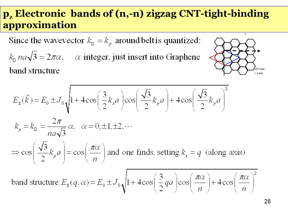 pz Electronic bands of (n,-n) zigzag CNT-tight-binding approximation