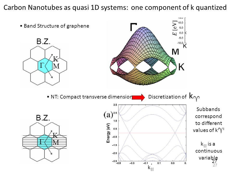 Carbon Nanotubes as quasi 1D systems: one component of k quantized