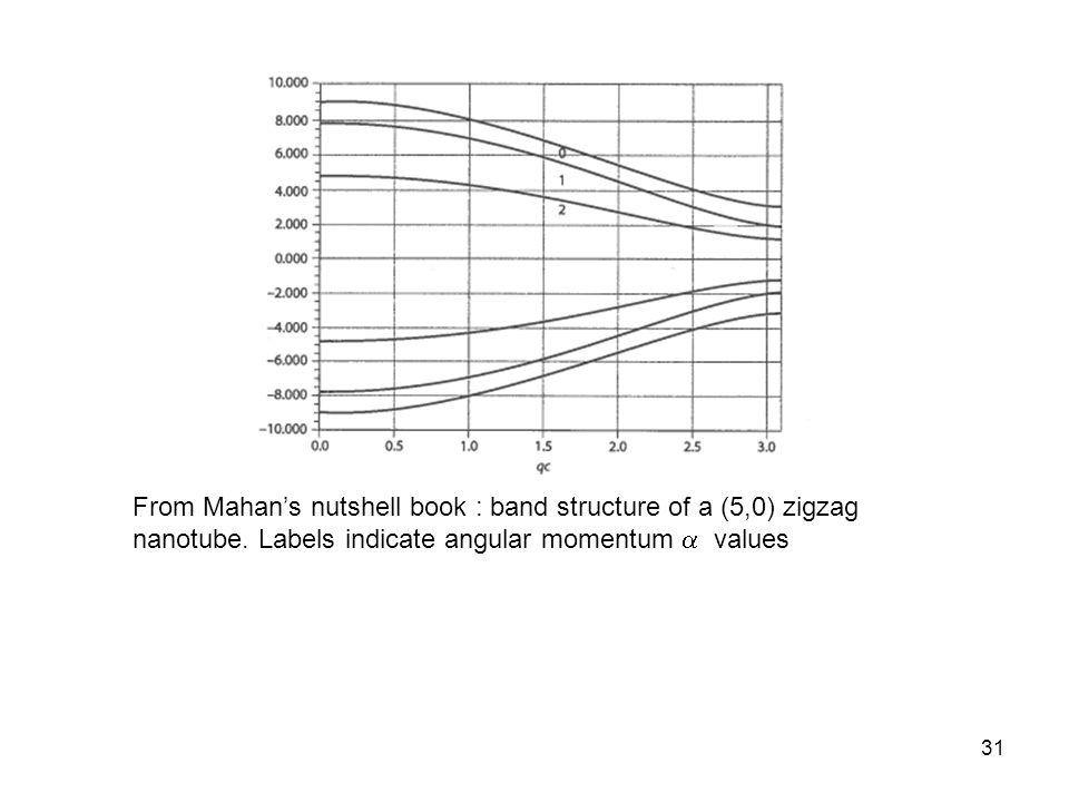 From Mahan's nutshell book : band structure of a (5,0) zigzag nanotube