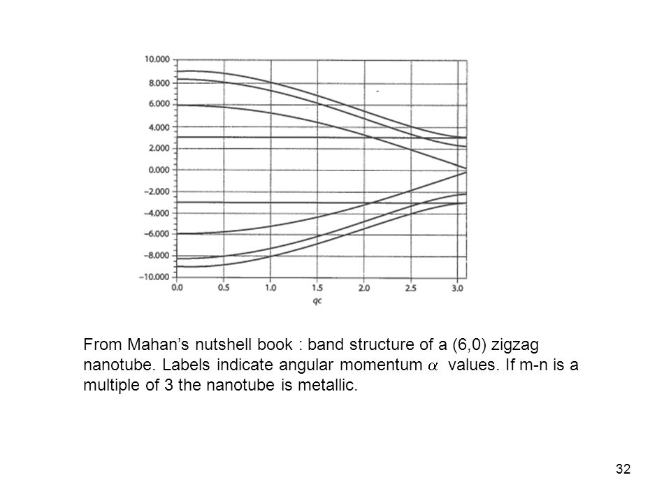 From Mahan's nutshell book : band structure of a (6,0) zigzag nanotube
