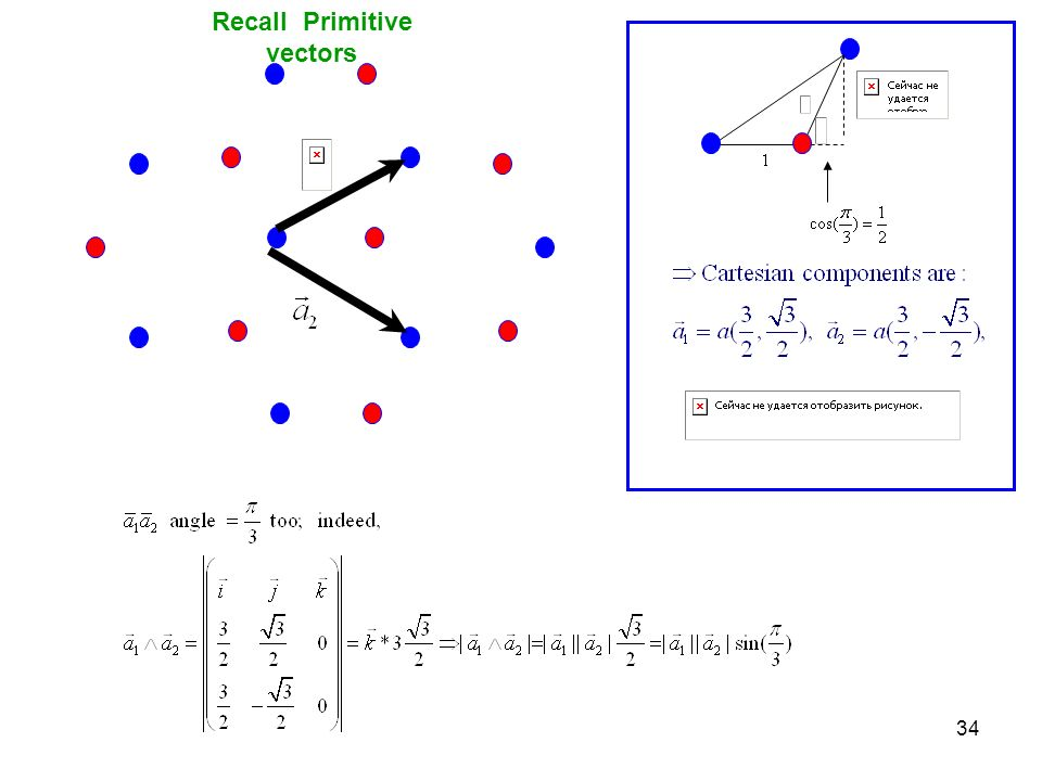 Recall Primitive vectors