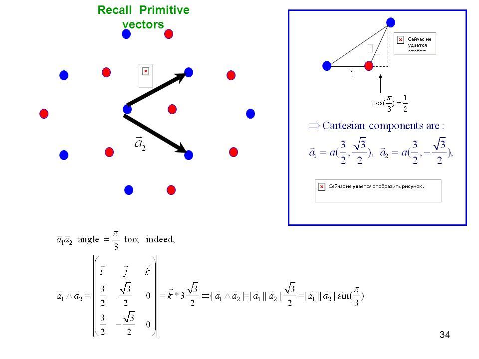 Recall Primitive vectors